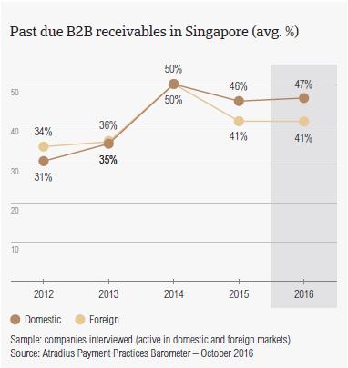 Dating virksomheder i singapore