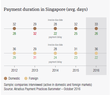 Payment duration in Singapore