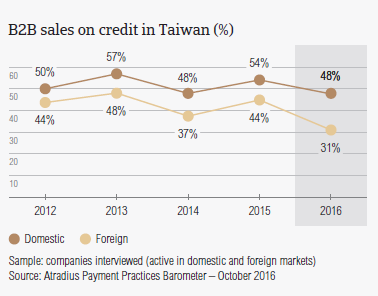 B2B sales on credit in Taiwan
