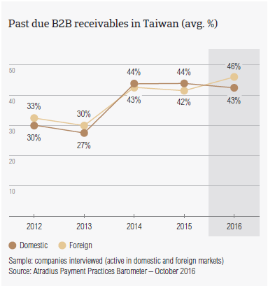 Past due receivables in Taiwan