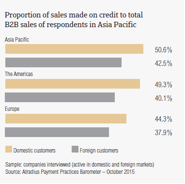 Proportion of sales made on credit to total B2B sales of respondents in Asia Pacific