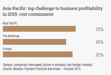 Asia Pacific: top challenge to business profitability in 2015: cost containment
