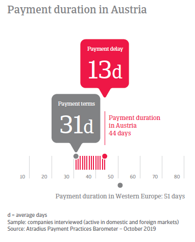 Payment Practices Barometer Austria 2019