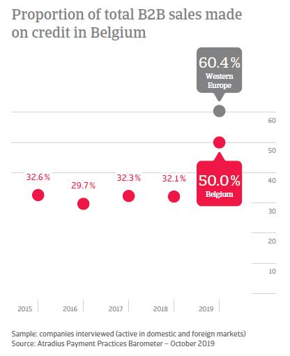 Payment Practices Barometer Belgium 2019