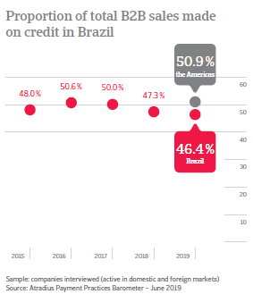 Proportion of total B2B sales made on credit in Brazil