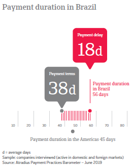 Payment duration in Brazil