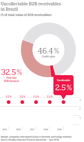 Uncollectable B2B receivables in Brazil