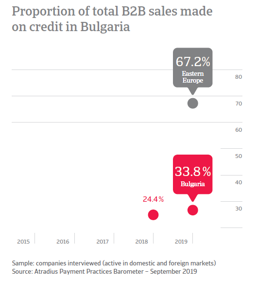 Payment duration in Bulgaria_1
