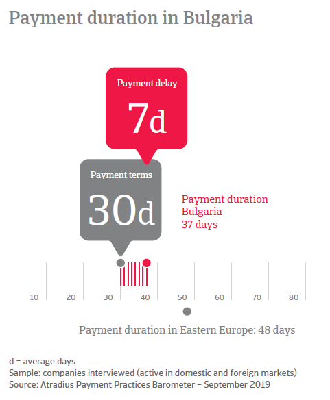 Payment duration in Bulgaria_2
