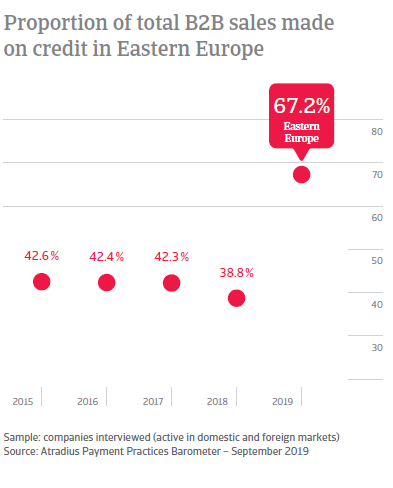 Proportion of total B2B sales made on credit in Eastern Europe