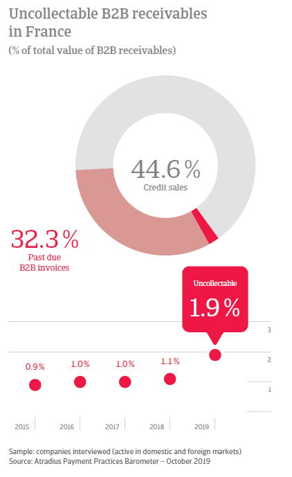 Payment Practices Barometer France 2019
