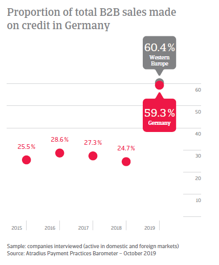 Payment Practices Barometer Germany 2019
