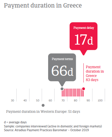 Payment Practices Barometer Greece 2019
