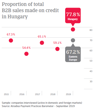 Proportion of total B2B sales made on credit in Hungary