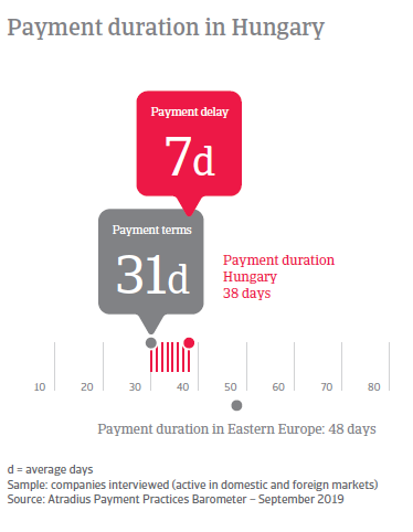 Payment duration in Hungary