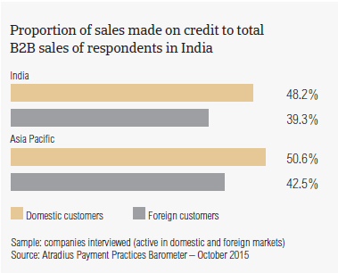 Proportion of sales made on credit to total B2B sales of respondents in India