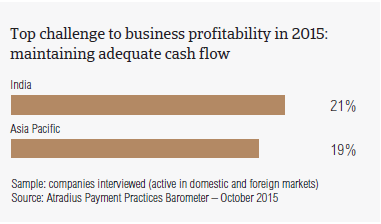 Top challenge to business profitability in 2015: maintaining adequate cash flow