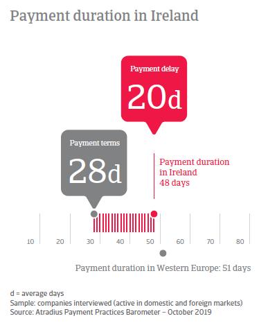 Payment Practices Barometer Ireland 2019