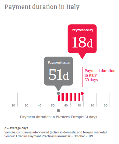 Payment Practices Barometer Italy 2019
