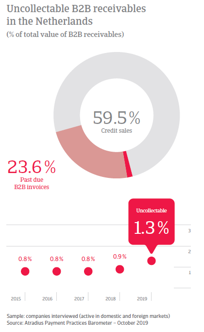 Payment Practices Barometer Netherlands October 2019