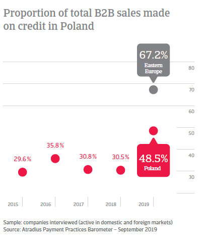 Proportion of total B2B sales made on credit in Poland