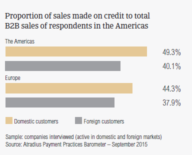 Proportion of sales made on credit to total B2B sales of respondents in the Americas