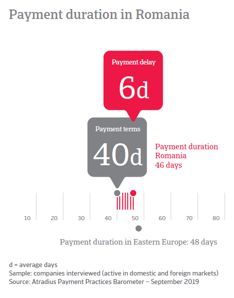 Payment duration in Romania
