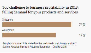 Top challenge to business profitability in 2015: falling demand for your products and services