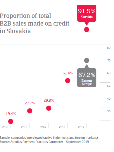 Proportion of total B2B sales made on credit in Slovakia