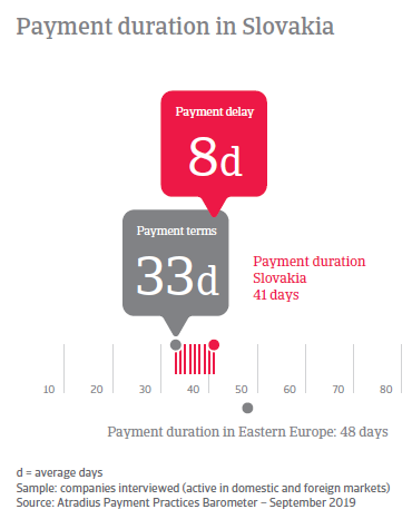 Payment duration in Slovakia