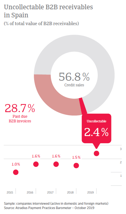 Payment Practices Barometer Spain 2019