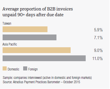 Average proportion of B2B invoices unpaid 90+ days after due date