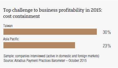Top challenge to business profitability in 2015: cost containment