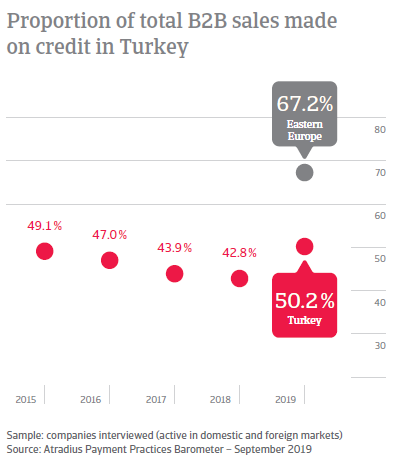 Proportion of total B2B sales made on credit in Turkey