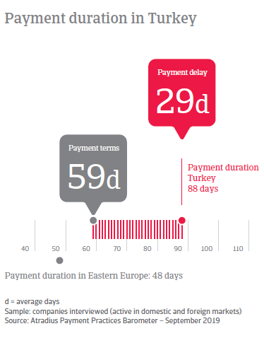 Payment duration in Turkey