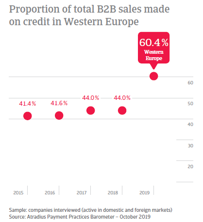 Payment Practices Barometer Western Europe October 2019