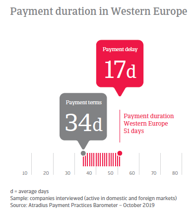 Payment Practices Barometer Western Europe 2019