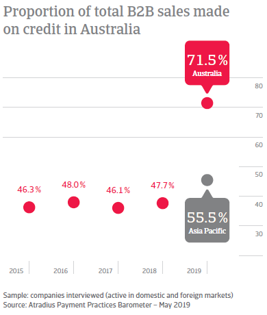 Proportion of total B2B sales made on credit in Australia