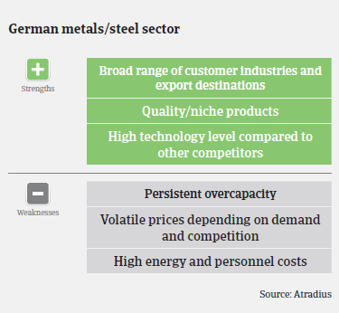 Performance forecast along German metals and steel subsectors