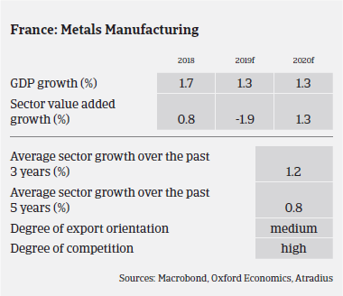 French metals sector expected growth in the coming years