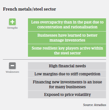 Performance forecast along French metals and steel subsectors