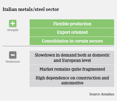 Performance forecast along Italian metals and steel subsectors