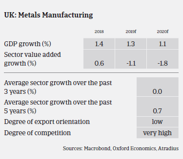 UK metals sector expected growth in the coming years