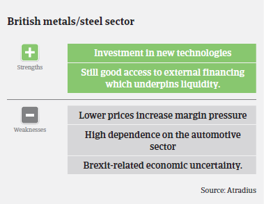 Performance forecast along UK metals and steel subsectors
