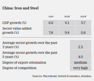 Chinese metals and steel sectors' growth over the years