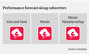 Performance forecast along Chinese metals and steel subsectors