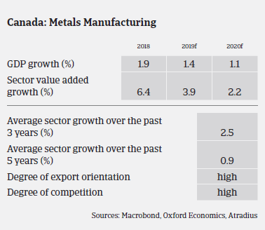 Canadian metals sector growth over the years