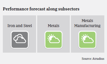 Performance forecast along Canadian metals and steel subsectors