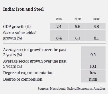 Indian metals and steel sectors' growth over the years