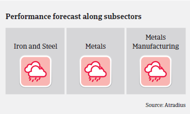 Performance forecast along Indian metals and steel subsectors